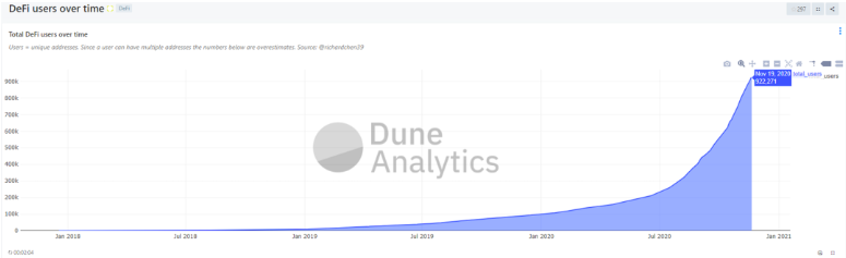 How many people are involved in DeFi? How many people are active DeFi users?